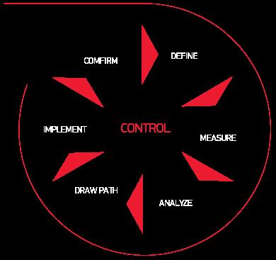 Crossjoin metodology